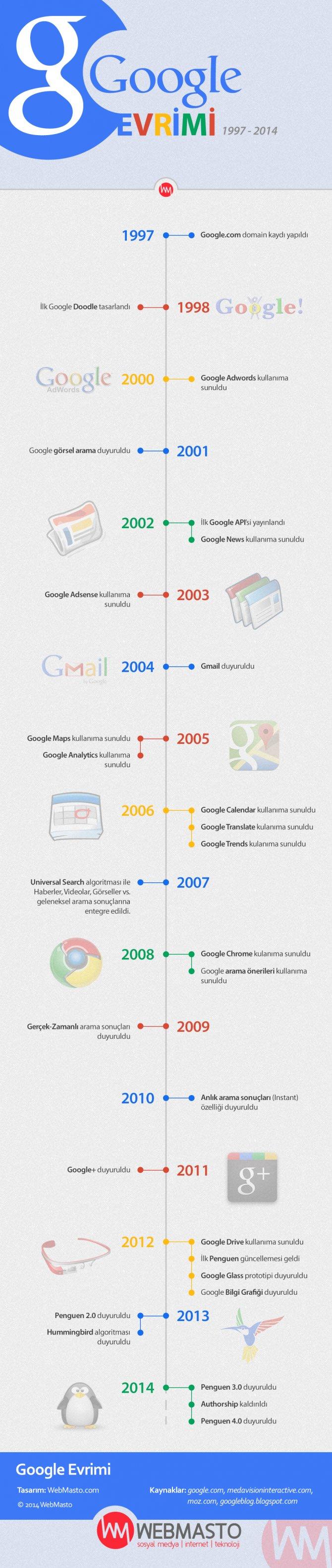 google-evrimi-webmasto-infografik.jpg